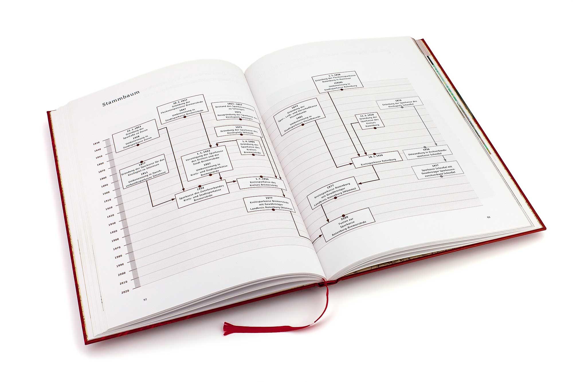 Infografik der Firmengeschichte